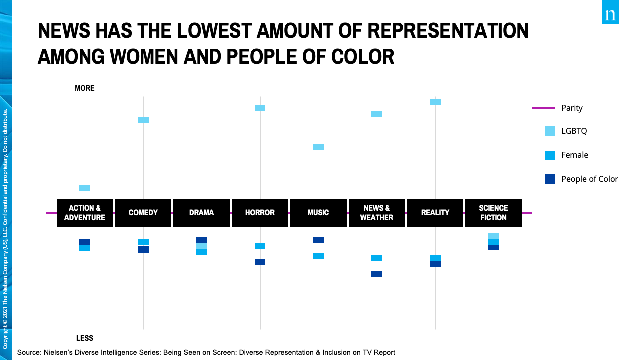 Graph: News has the lowest amount of representation among women and people of color