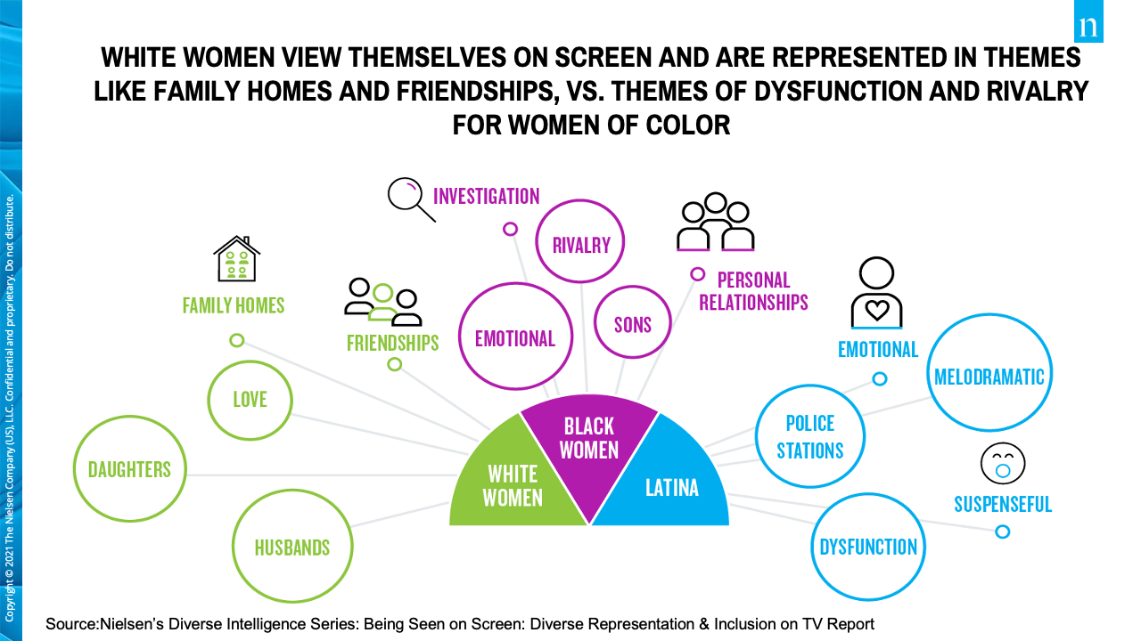Graph: White women view themselves on screen and are represented in themes like family, homes, and friendship vs. themes of dysfunction and rivalry for women of color